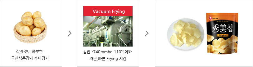 Vacuum Frying 공정 과정